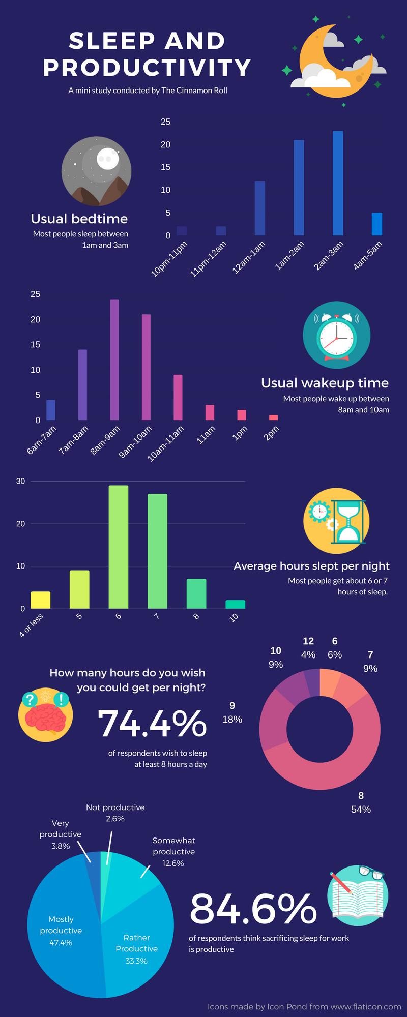 Sleep vs Productivity (1).png