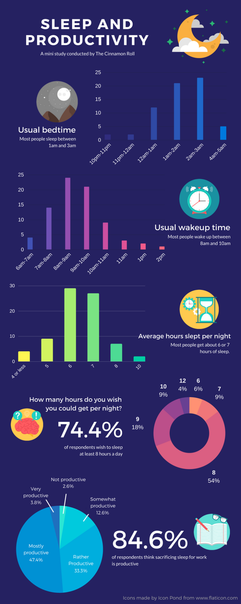 Sleep vs Productivity (1).png