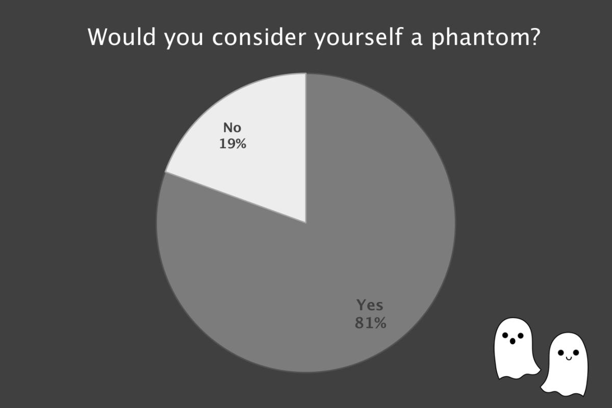 Phantomfig3